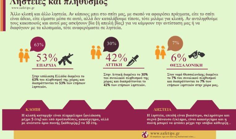 Ληστείες και πληθυσμός