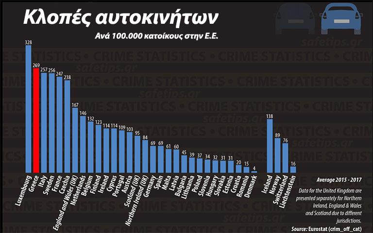 Κλοπές αυτοκινήτων στην Ε.Ε.